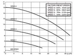 DAB E-Swim variabele speed zwembadpomp_